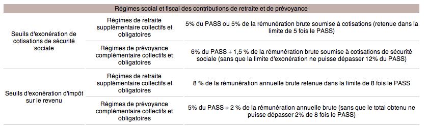 Paye plafonds bar mes et taux pour 2014 expertise - 12 5 du plafond horaire de la securite sociale ...