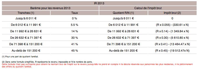 Loi de finances 2014 loi de finances rectificative 2013 - Plafond quotient familial ...