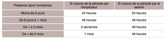 Tout Savoir Sur La Periode D Essai Dans Un Contrat De Travail
