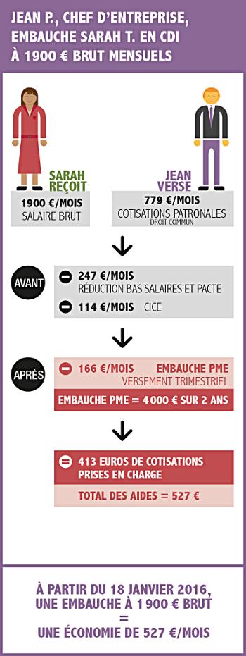 aide embauche 1900 euros